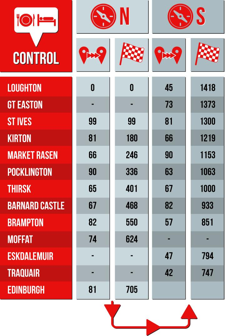 Controls-table