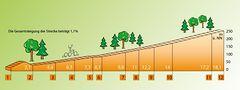 Höhenprofil der Bahnlinie